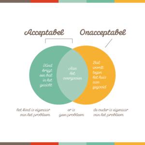 Acceptabel gebied vs Onacceptabel gebied