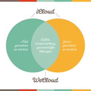 De iCloud en de WeCloud
